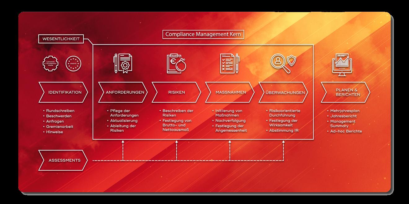 Infografik Compliance-Management-Kern