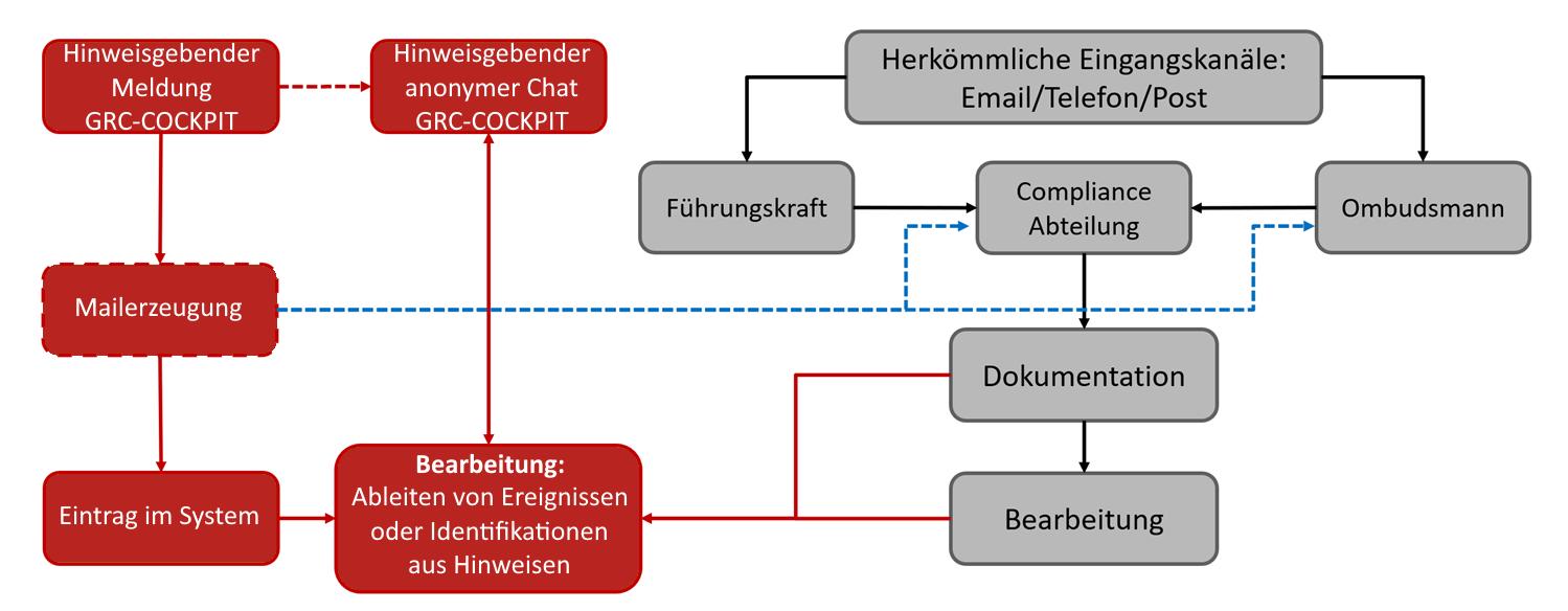 Grafik GRC-COCKPIT als Hinweisgebersystem