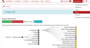 Screenshot aus dem GRC-COCKPIT zum Informationsverbund