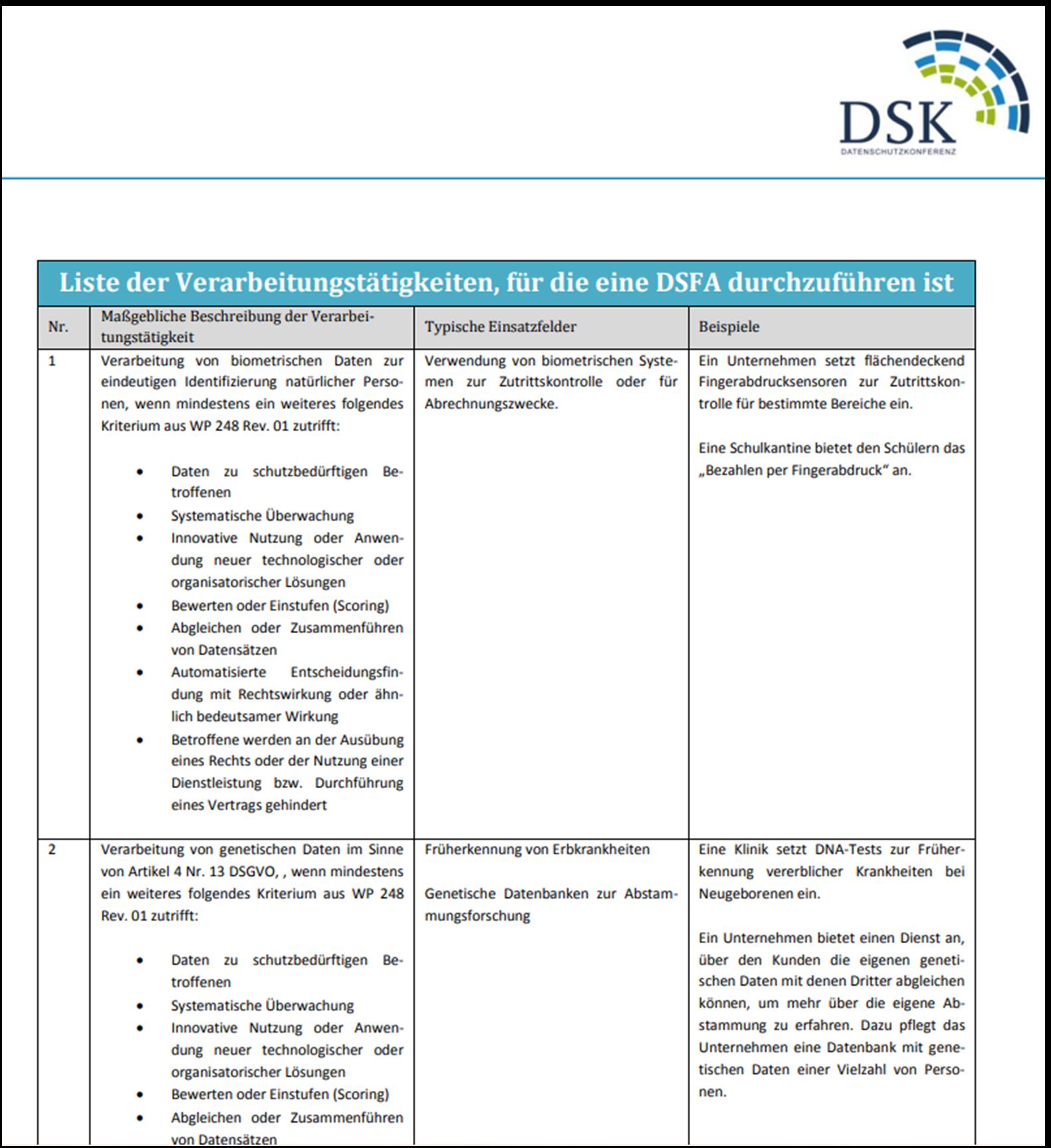 Screenshot der Liste der Verarbeitungstätigkeiten Datenschutz-Folgenabschätzung