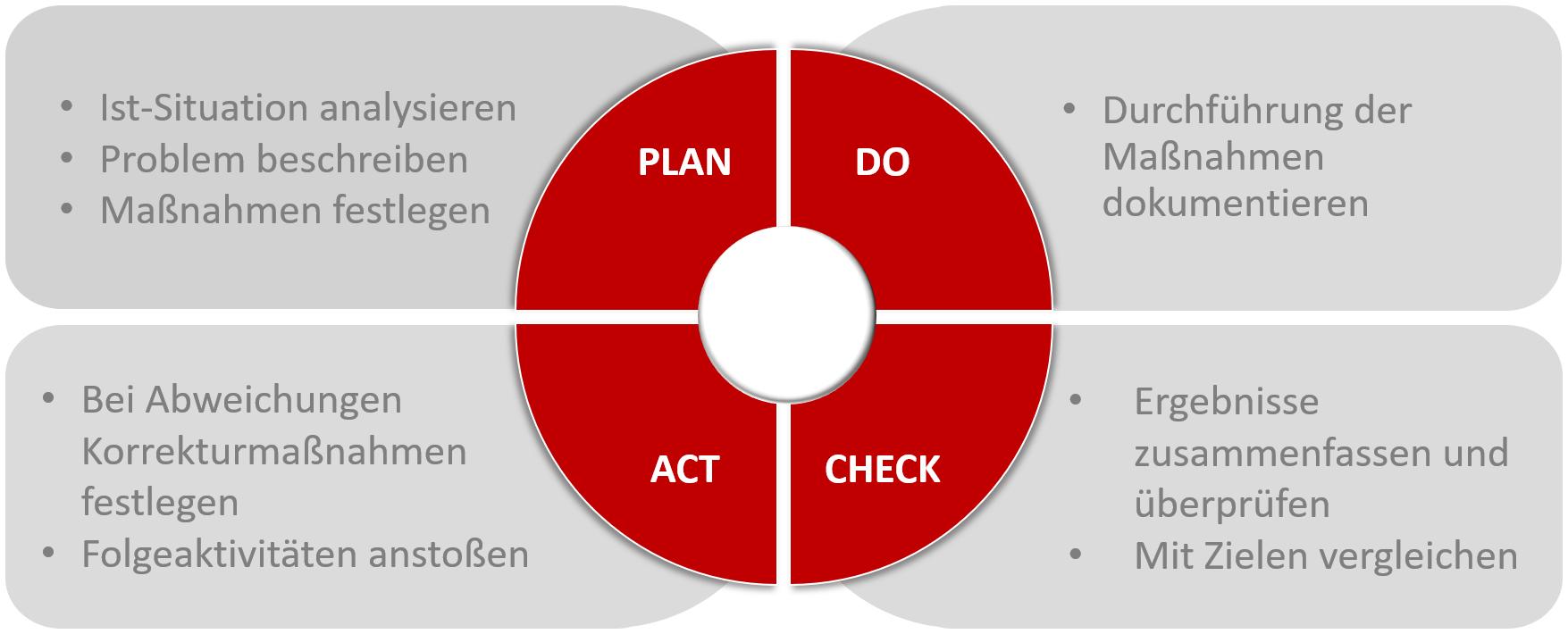 PDCA Grafik