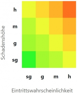 Abbildung Risikomatrix