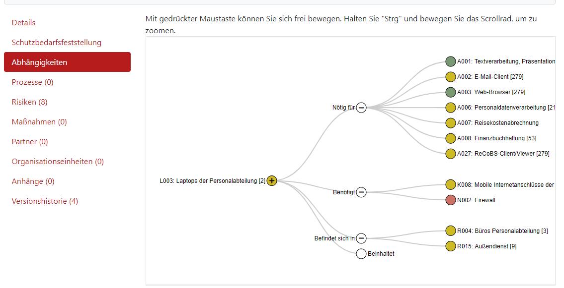 Screenshot der Abhängigkeiten bei einer Strukturanalyse.