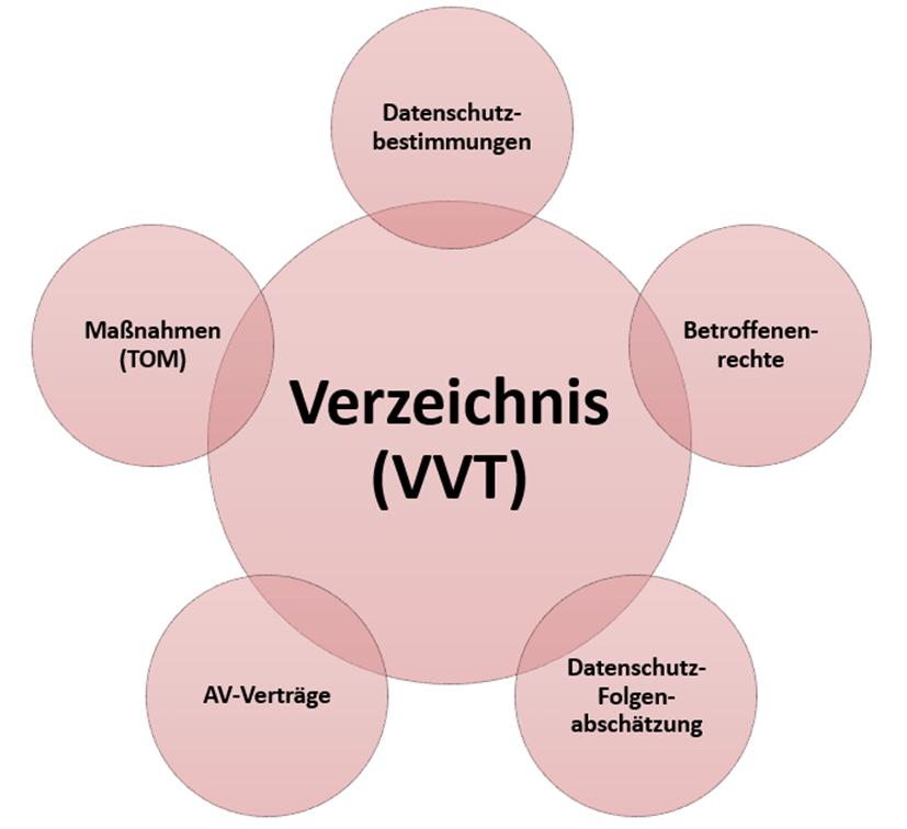 Grafik Verzeichnis von Verarbeitungstätigkeiten als Kern